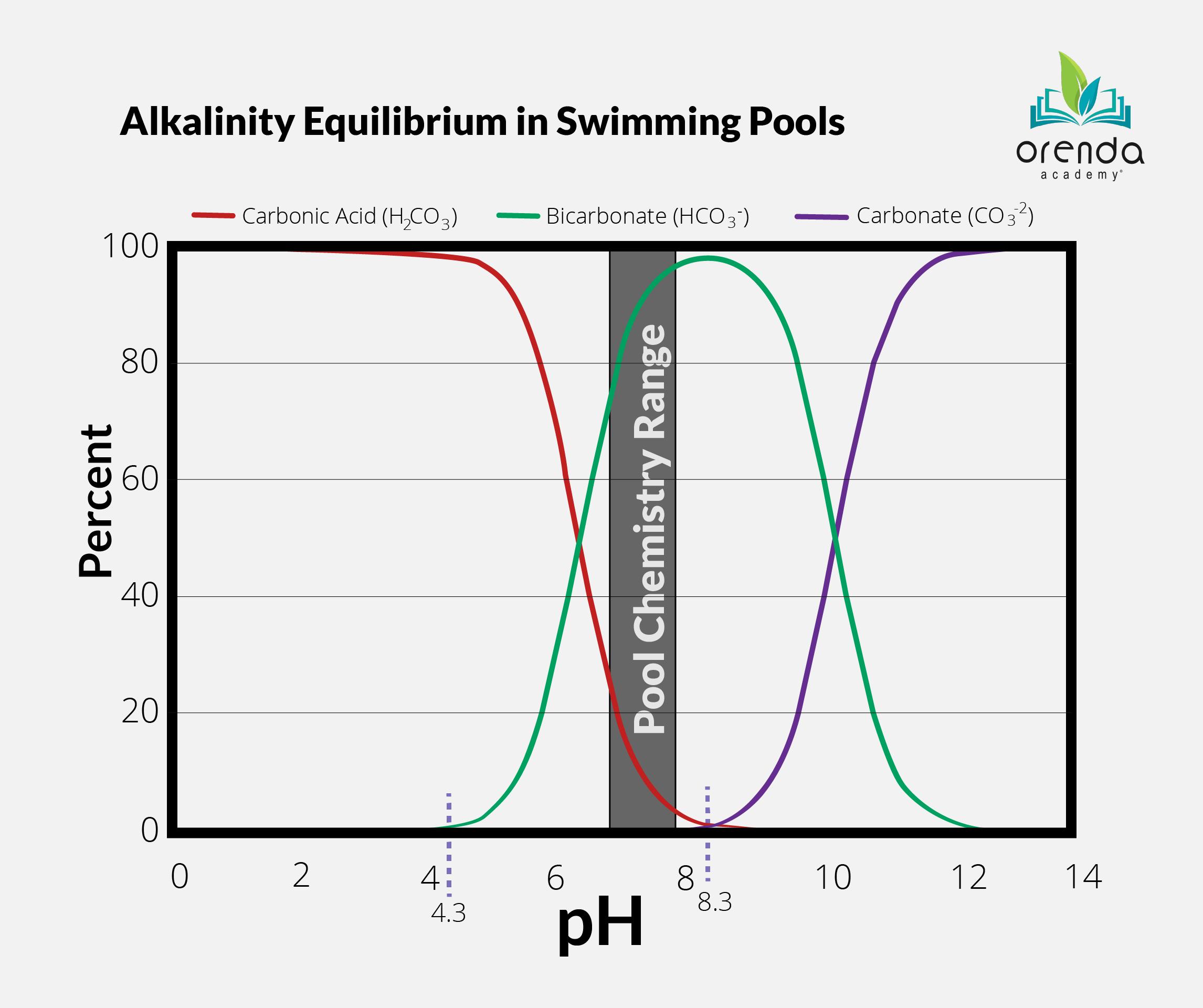 Alkalinity Equilibrium Redux_3 (1)