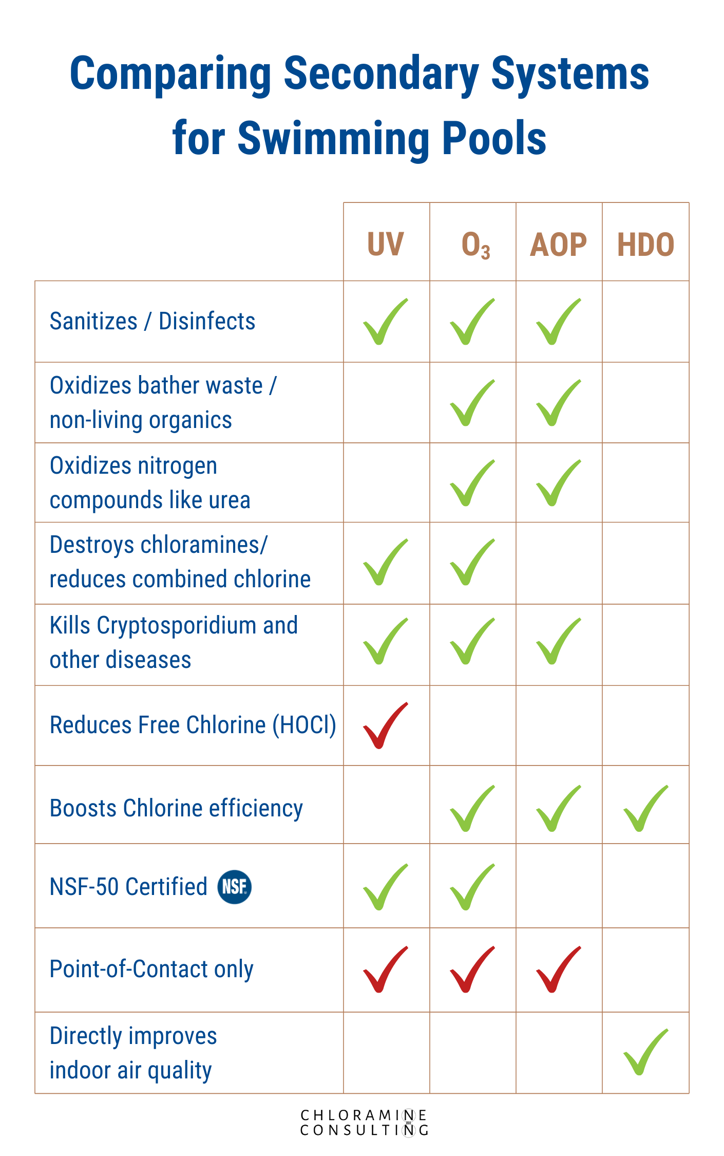Comparing secondary systems for swimming pools, AOP, UV, Ozone, HDO, ozone vs uv