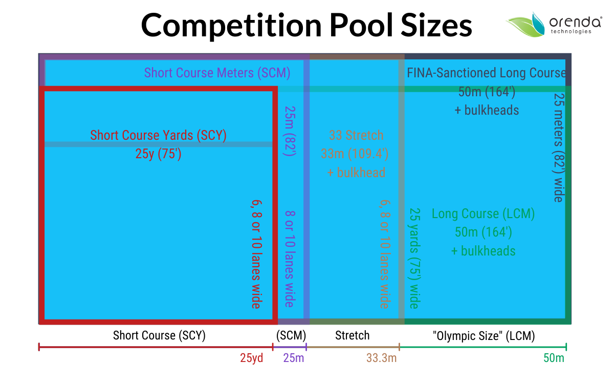 Competition Pool Sizes, SCY, SCM, LCM, long course, olympic size pool, olympic pool
