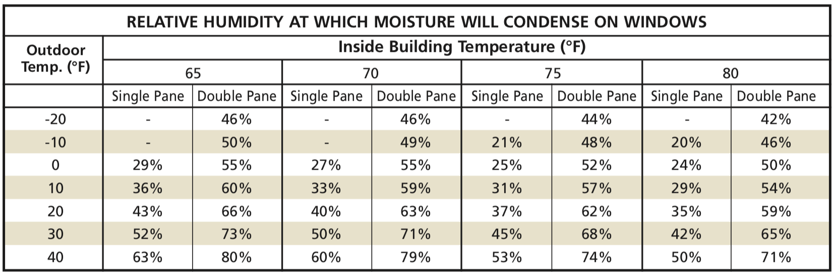 Desert Aire RH condensation on windows, window condensation, relative humidity, natatorium, dehumidification