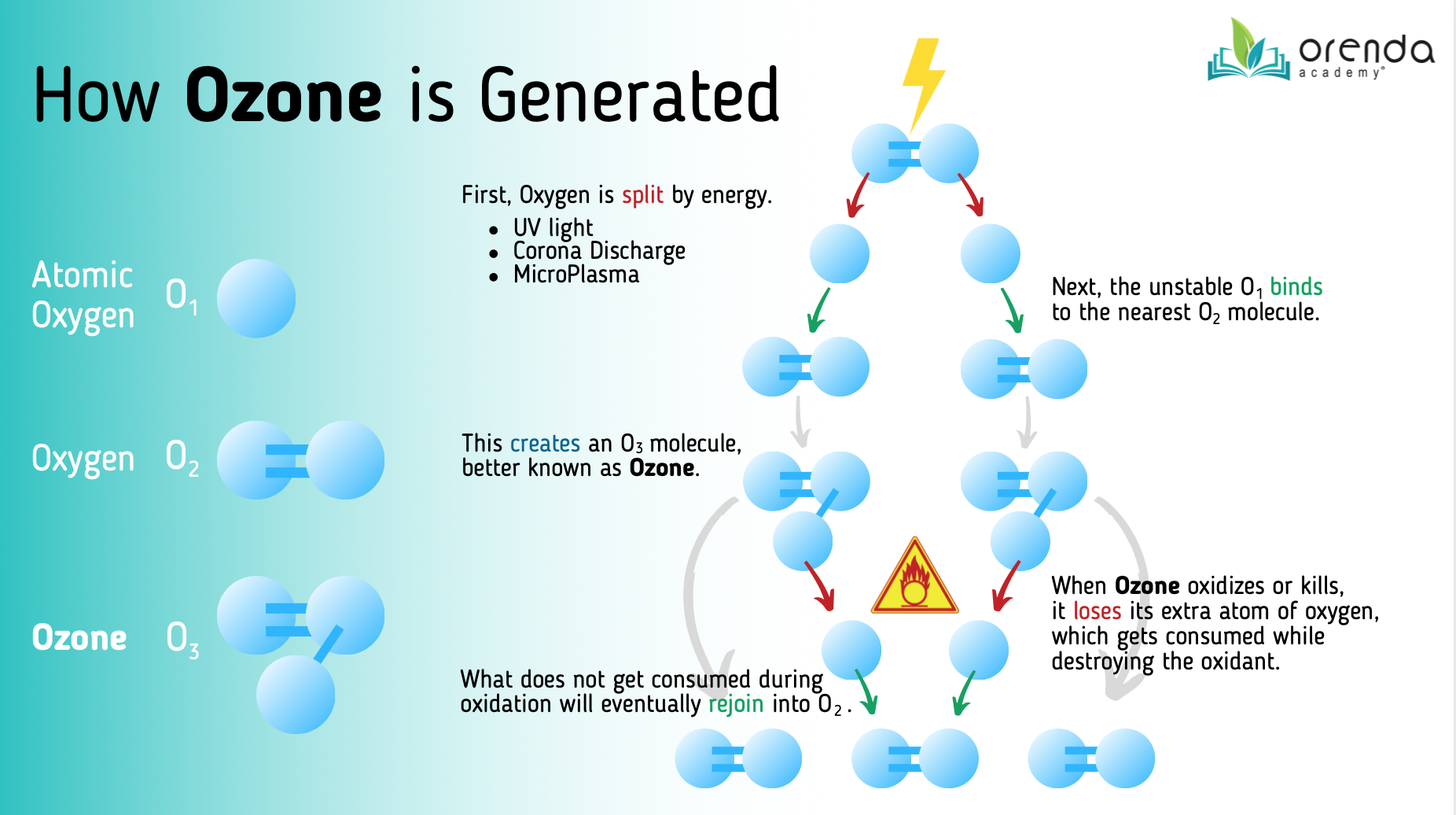 How Ozone is Generated, O3 generator, ozone, how ozone is made, pool secondary disinfectant,
