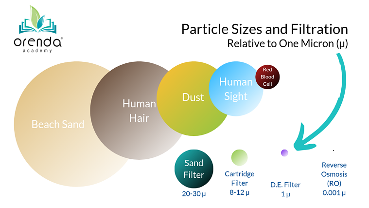Particle and filter sizes