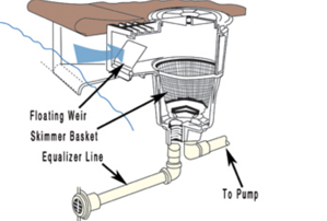 pool skimmer, skimmer, skimmer vs. gutter, how does a skimmer work, skimmer basket