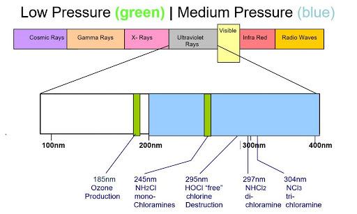 Sentry UV diagram