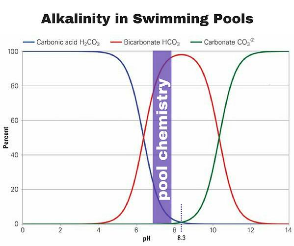 alkalinity equilibrium, alkalinity equilibria, carbonic acid, bicarbonate, CO2 and pH