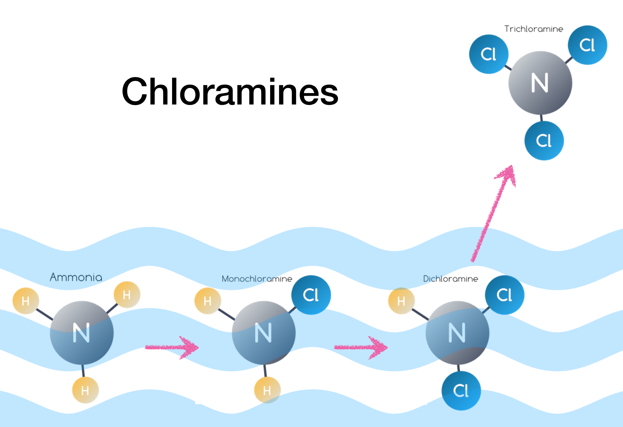 chloramines, trichloramine, combined chlorine