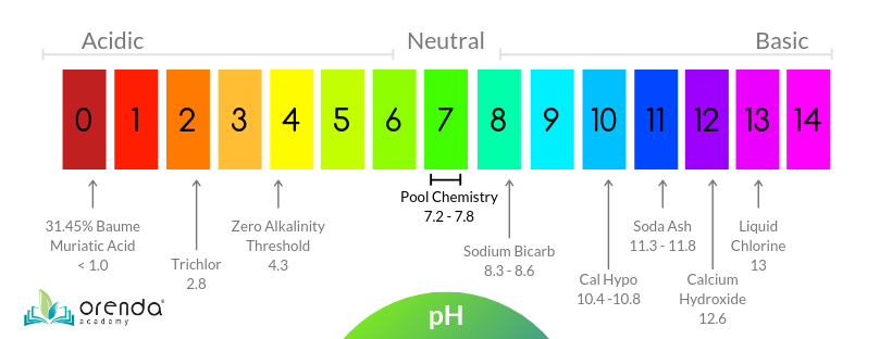 pH scale, pool pH, pool chemical pH, chlorine pH, acid pH, bicarb pH, soda ash pH