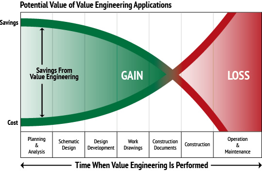 value engineering, VE, what is value engineering, VE process, VE construction, VE project management